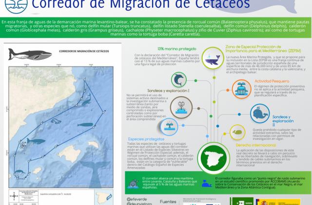 Corredor de Migración
